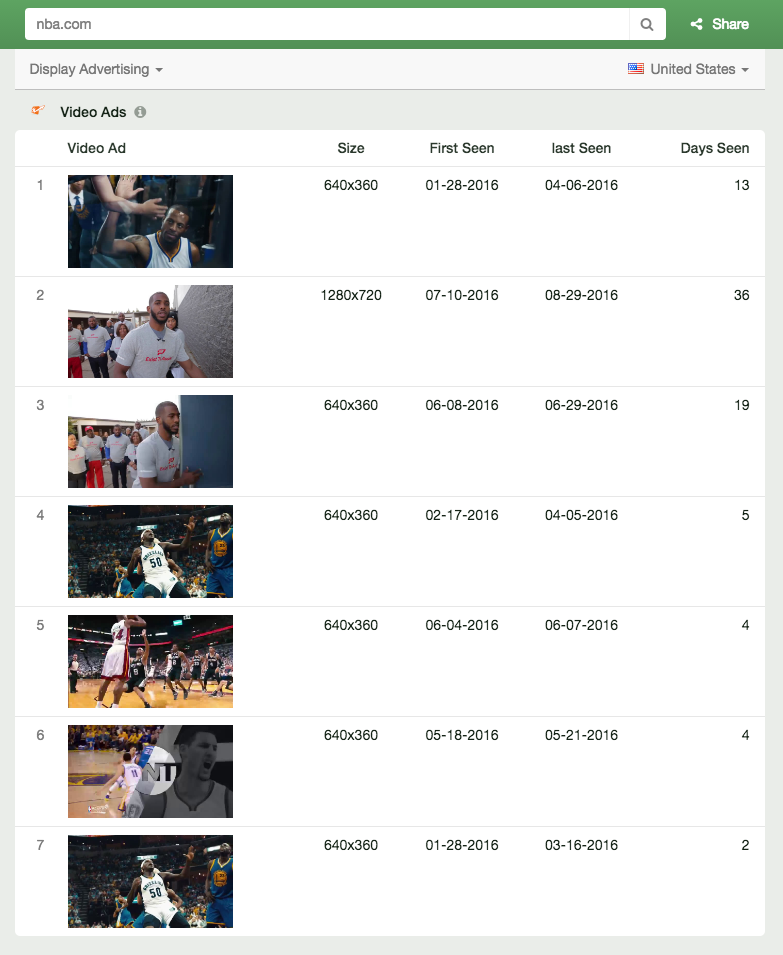 Top Video Ads